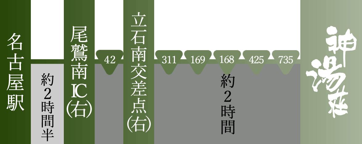 名古屋方面からのアクセス案内
