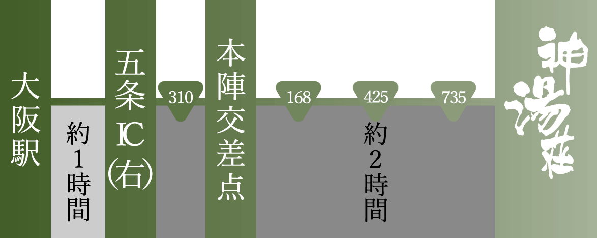 大阪方面からのアクセス案内