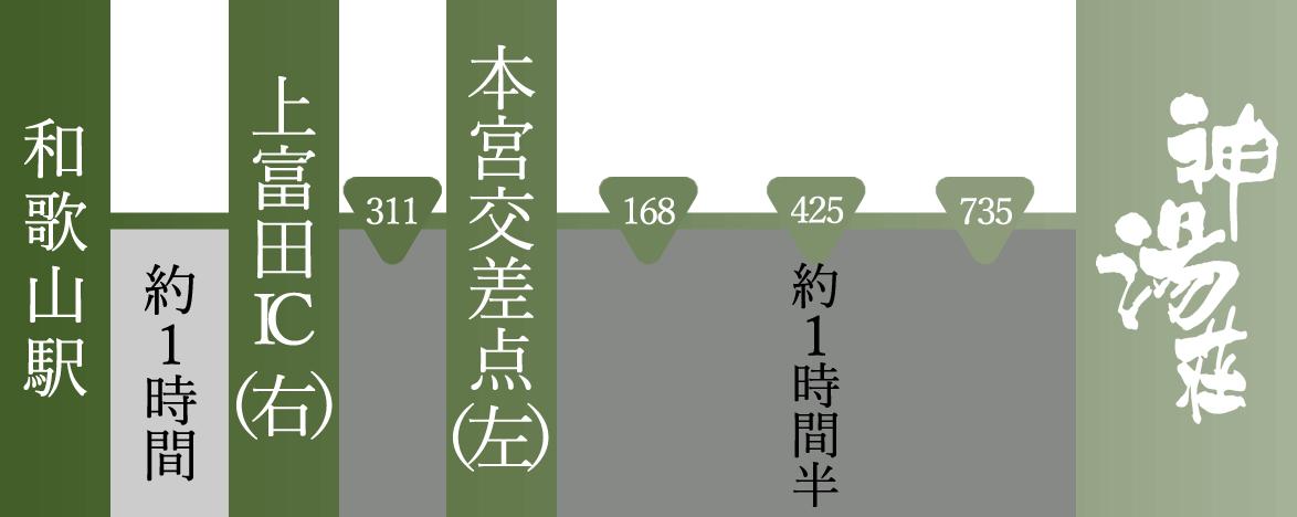 和歌山方面からのアクセス案内