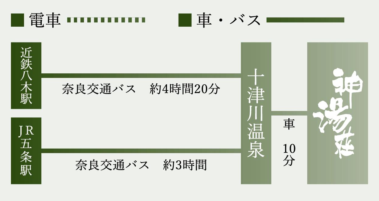 近鉄大和八木駅・JR五条駅から電車バスの案内