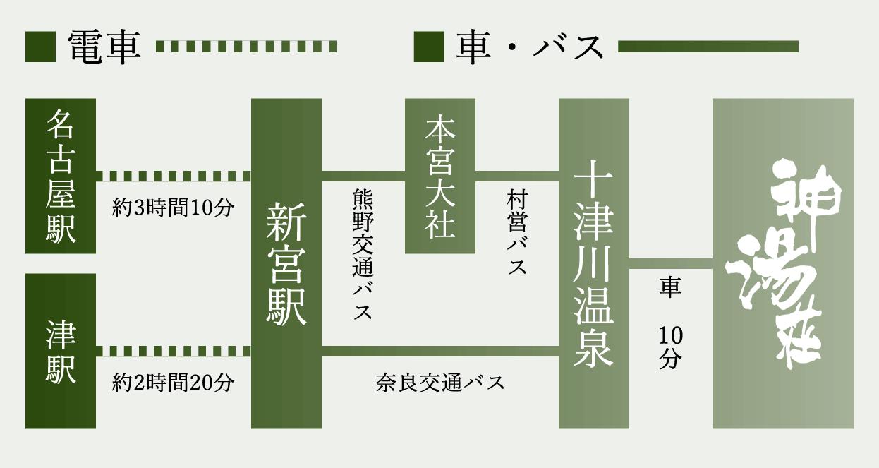 名古屋・津方面から電車バスの案内